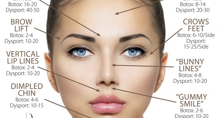 Why Don't I Love My Botox/Dysport Results?